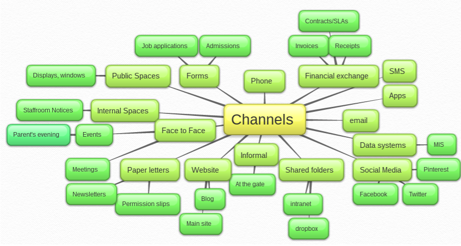 Channels + examples